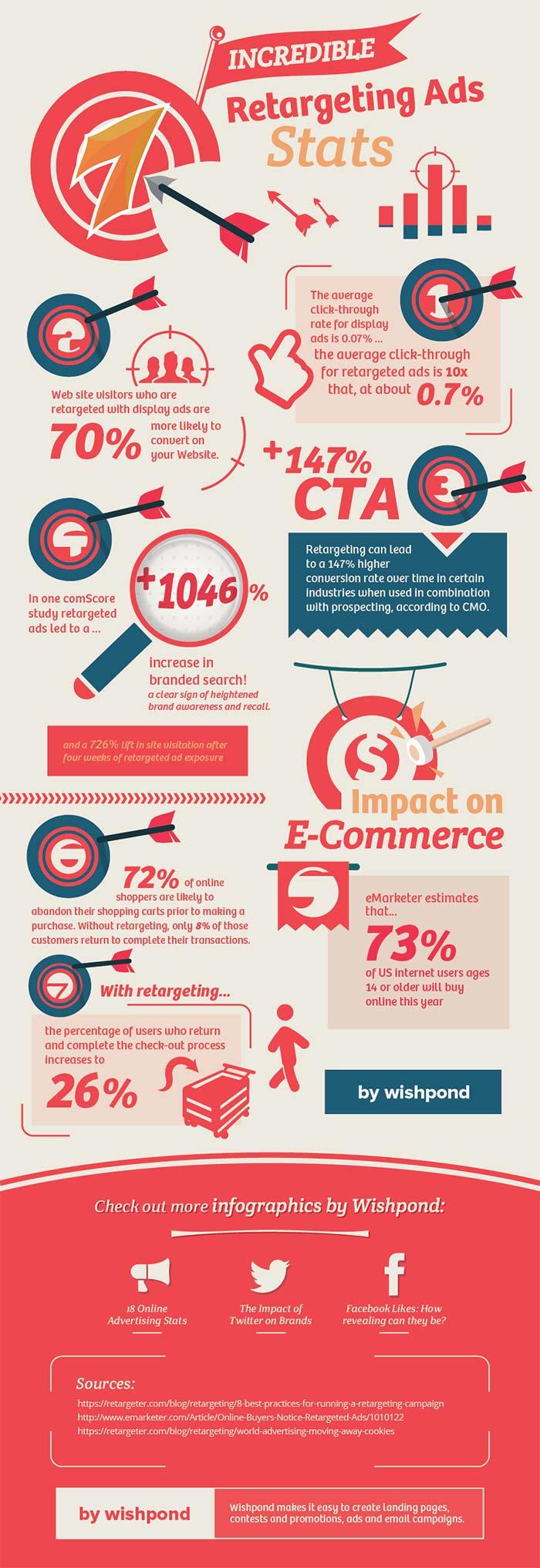 Infografia de remarkting