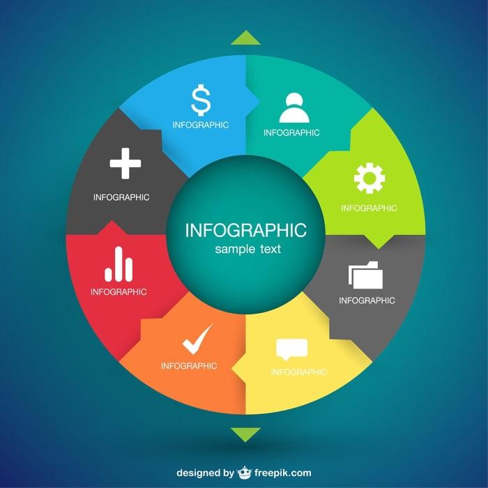 Os infográfico têm mais tendência para partilha nas redes sociais e representam normalmente boas referências de copywriting