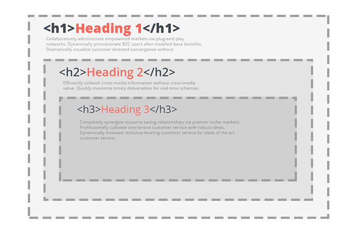 Estrutura de headings e copywriting