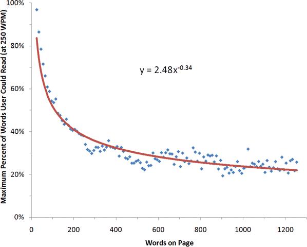 Percentagem de palavras que os utilizadores conseguem ler na web